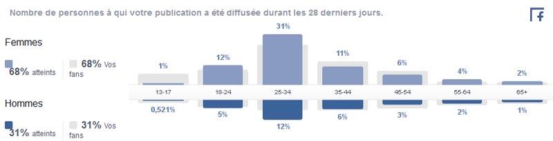 stats-facebook-mariage-brest